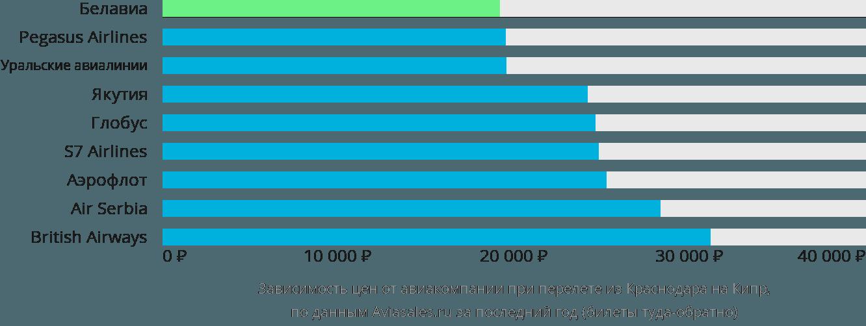 Динамика цен в зависимости от авиакомпании, совершающей перелет из Краснодара на Кипр