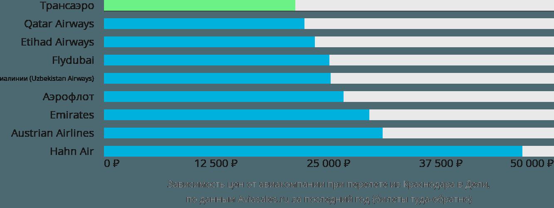 Динамика цен в зависимости от авиакомпании, совершающей перелет из Краснодара в Дели