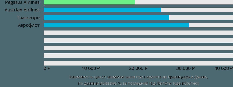 Динамика цен в зависимости от авиакомпании, совершающей перелет из Краснодара в Данию