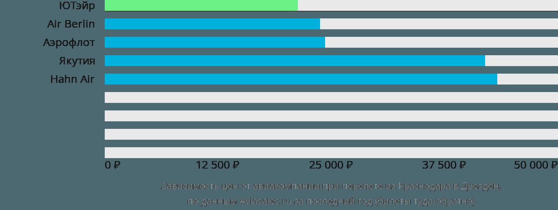 Динамика цен в зависимости от авиакомпании, совершающей перелет из Краснодара в Дрезден