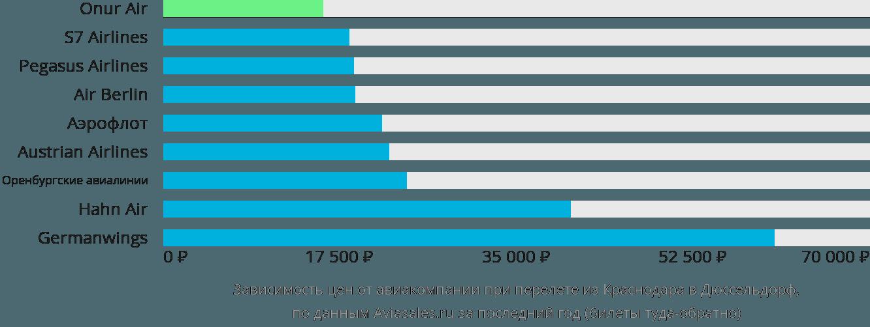 Динамика цен в зависимости от авиакомпании, совершающей перелет из Краснодара в Дюссельдорф
