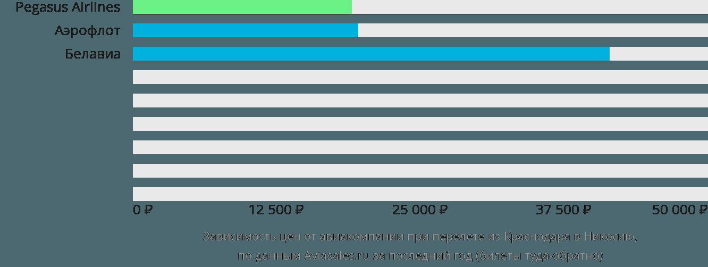 Динамика цен в зависимости от авиакомпании, совершающей перелет из Краснодара в Никосию
