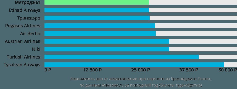 Динамика цен в зависимости от авиакомпании, совершающей перелёт из Краснодара в Египет