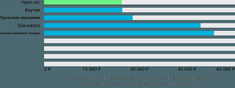 Динамика цен в зависимости от авиакомпании, совершающей перелет из Краснодара в Фергану