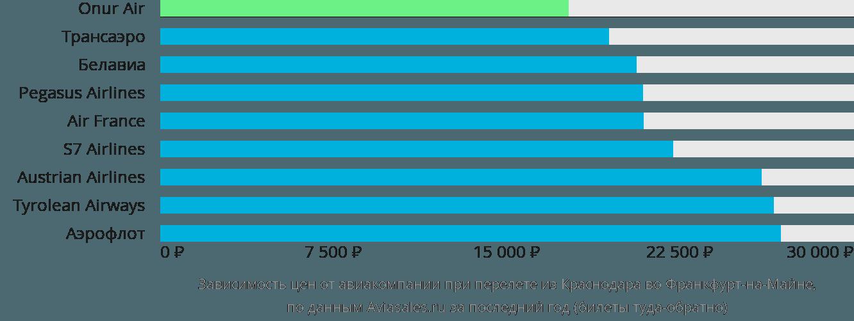 Динамика цен в зависимости от авиакомпании, совершающей перелет из Краснодара во Франкфурт-на-Майне