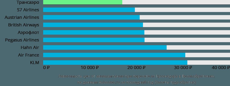 Динамика цен в зависимости от авиакомпании, совершающей перелёт из Краснодара в Великобританию