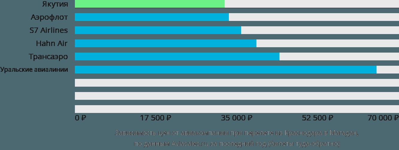 Динамика цен в зависимости от авиакомпании, совершающей перелет из Краснодара в Магадан