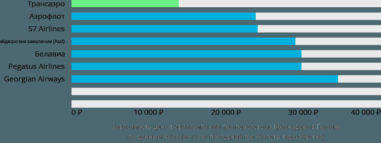 Динамика цен в зависимости от авиакомпании, совершающей перелёт из Краснодара в Грузию