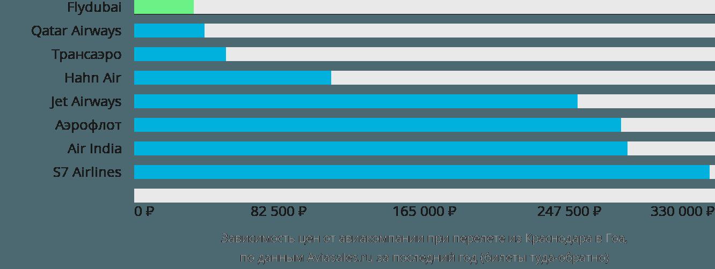 Динамика цен в зависимости от авиакомпании, совершающей перелет из Краснодара в Гоа