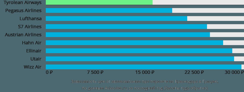 Динамика цен в зависимости от авиакомпании, совершающей перелет из Краснодара в Грецию