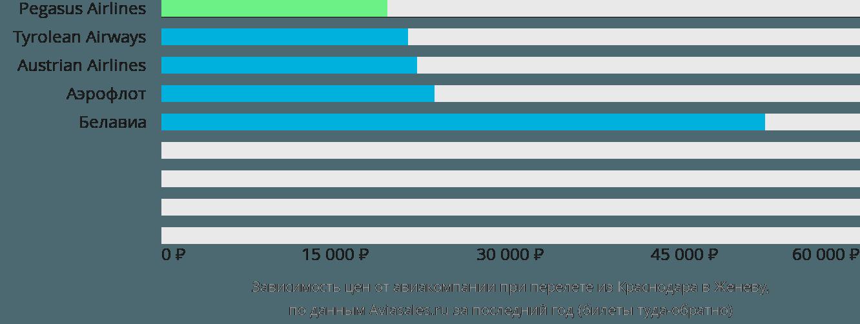 Динамика цен в зависимости от авиакомпании, совершающей перелет из Краснодара в Женеву
