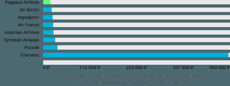 Динамика цен в зависимости от авиакомпании, совершающей перелет из Краснодара в Гамбург