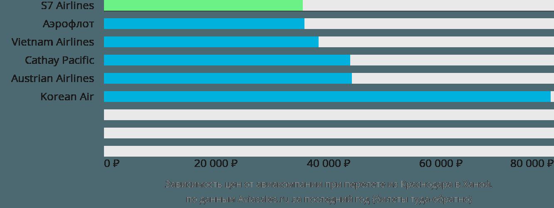 Динамика цен в зависимости от авиакомпании, совершающей перелет из Краснодара в Ханой