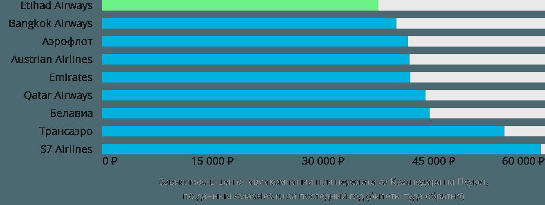 Динамика цен в зависимости от авиакомпании, совершающей перелет из Краснодара на Пхукет