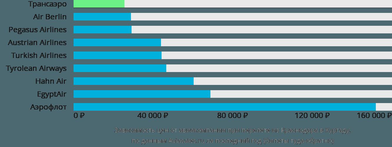Динамика цен в зависимости от авиакомпании, совершающей перелет из Краснодара в Хургаду