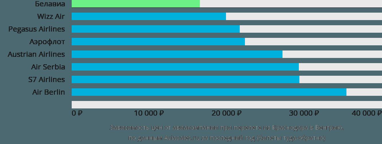 Динамика цен в зависимости от авиакомпании, совершающей перелёт из Краснодара в Венгрию