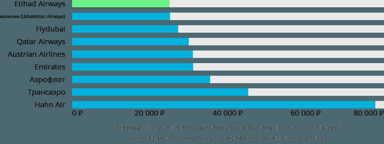 Динамика цен в зависимости от авиакомпании, совершающей перелет из Краснодара в Индию