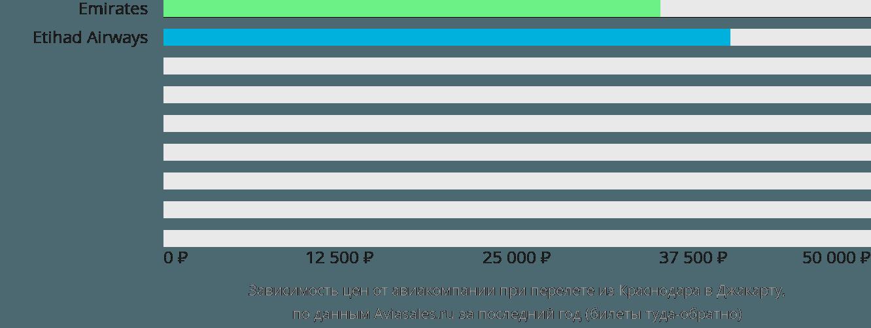 Динамика цен в зависимости от авиакомпании, совершающей перелет из Краснодара в Джакарту