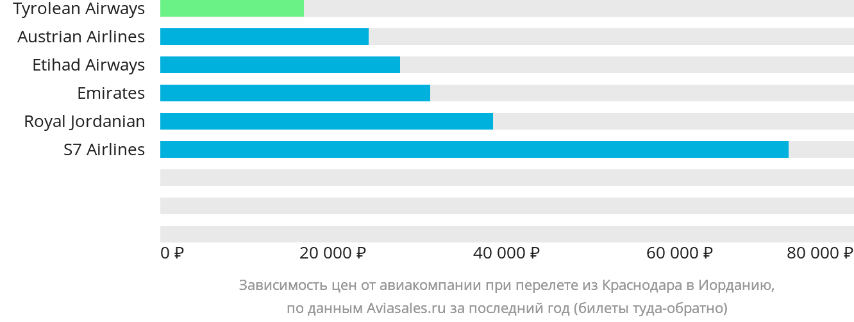Динамика цен в зависимости от авиакомпании, совершающей перелет из Краснодара в Иорданию