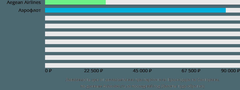 Динамика цен в зависимости от авиакомпании, совершающей перелет из Краснодара на Санторини