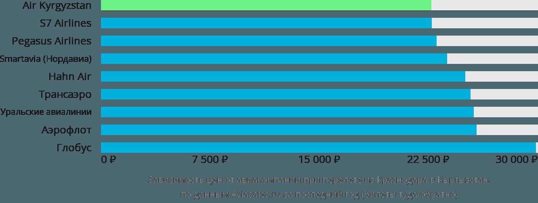 Динамика цен в зависимости от авиакомпании, совершающей перелёт из Краснодара в Кыргызстан