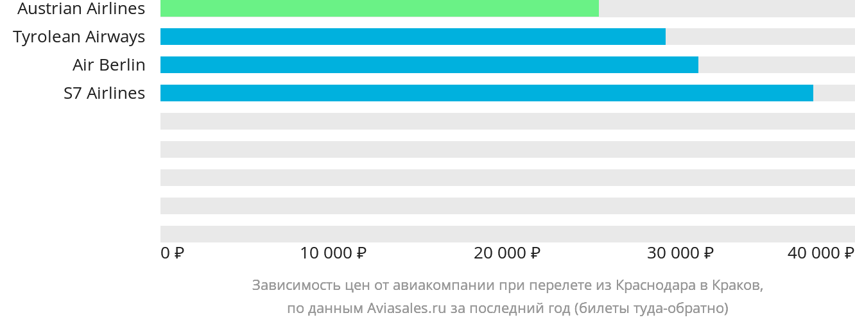 Динамика цен в зависимости от авиакомпании, совершающей перелет из Краснодара в Краков