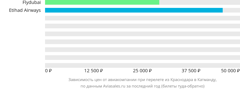 Динамика цен в зависимости от авиакомпании, совершающей перелет из Краснодара в Катманду