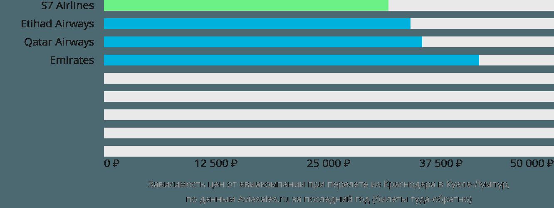 Динамика цен в зависимости от авиакомпании, совершающей перелет из Краснодара в Куала-Лумпур