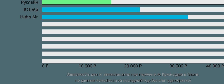 Динамика цен в зависимости от авиакомпании, совершающей перелет из Краснодара в Киров