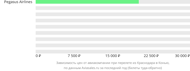 Динамика цен в зависимости от авиакомпании, совершающей перелет из Краснодара в Конью