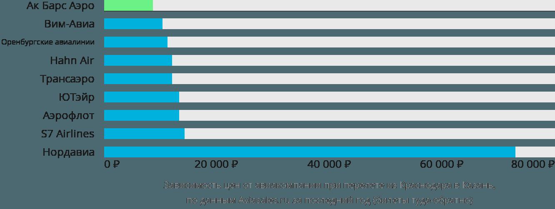Динамика цен в зависимости от авиакомпании, совершающей перелет из Краснодара в Казань