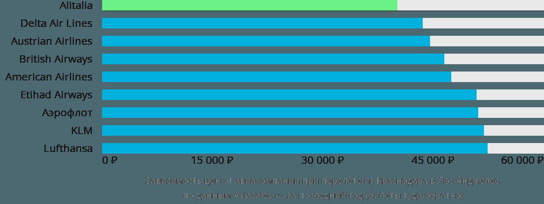 Динамика цен в зависимости от авиакомпании, совершающей перелет из Краснодара в Лос-Анджелес