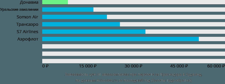 Динамика цен в зависимости от авиакомпании, совершающей перелет из Краснодара в Худжанд