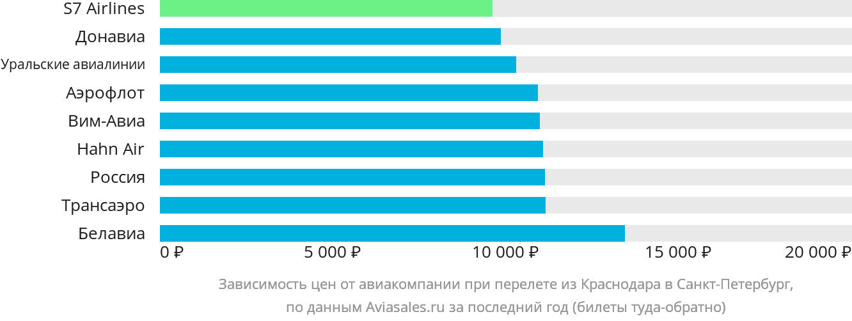 Динамика цен в зависимости от авиакомпании, совершающей перелет из Краснодара в Санкт-Петербург