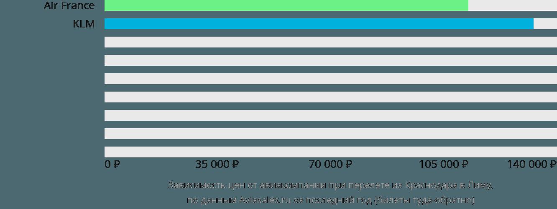 Динамика цен в зависимости от авиакомпании, совершающей перелет из Краснодара в Лиму