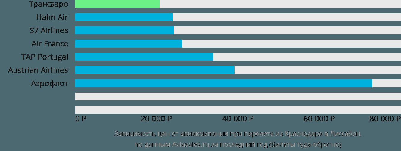 Динамика цен в зависимости от авиакомпании, совершающей перелет из Краснодара в Лиссабон