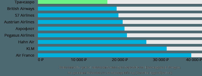 Динамика цен в зависимости от авиакомпании, совершающей перелет из Краснодара в Лондон