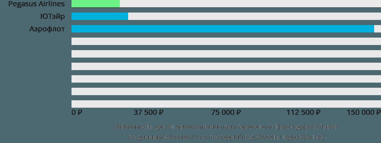 Динамика цен в зависимости от авиакомпании, совершающей перелет из Краснодара в Львов