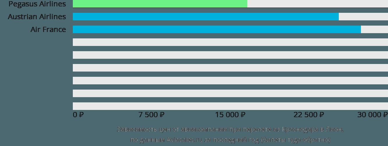 Динамика цен в зависимости от авиакомпании, совершающей перелет из Краснодара в Лион