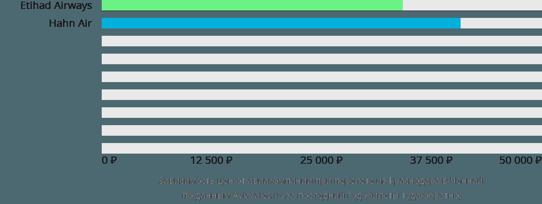 Динамика цен в зависимости от авиакомпании, совершающей перелет из Краснодара в Ченнай