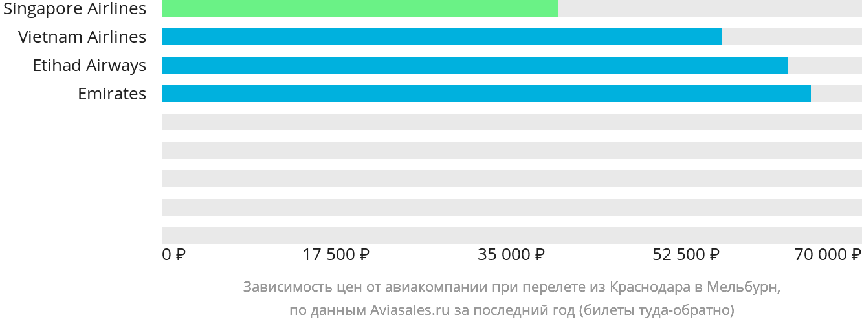 Динамика цен в зависимости от авиакомпании, совершающей перелет из Краснодара в Мельбурн