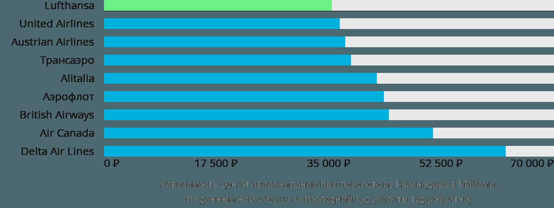 Динамика цен в зависимости от авиакомпании, совершающей перелет из Краснодара в Майами