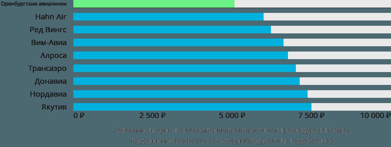 Динамика цен в зависимости от авиакомпании, совершающей перелет из Краснодара в Москву