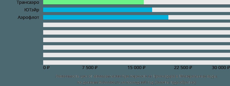 Динамика цен в зависимости от авиакомпании, совершающей перелет из Краснодара в Минеральные воды