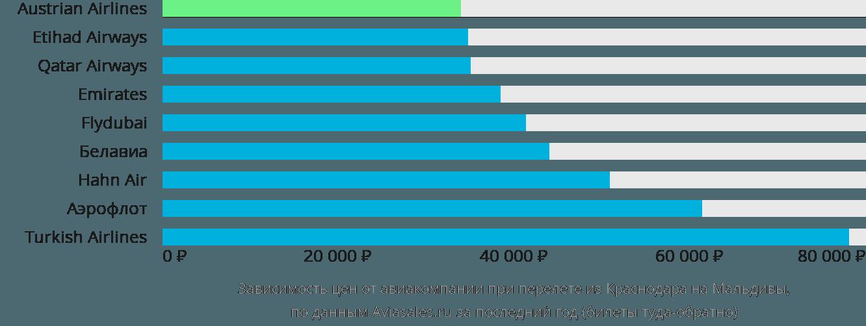 Динамика цен в зависимости от авиакомпании, совершающей перелет из Краснодара на Мальдивы