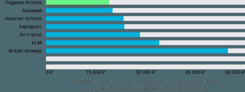 Динамика цен в зависимости от авиакомпании, совершающей перелет из Краснодара в Ниццу