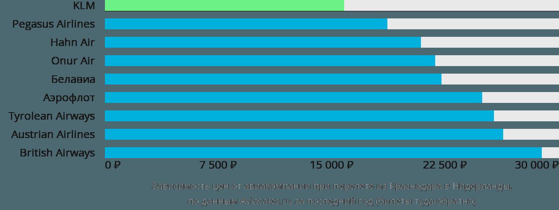 Динамика цен в зависимости от авиакомпании, совершающей перелёт из Краснодара в Нидерланды