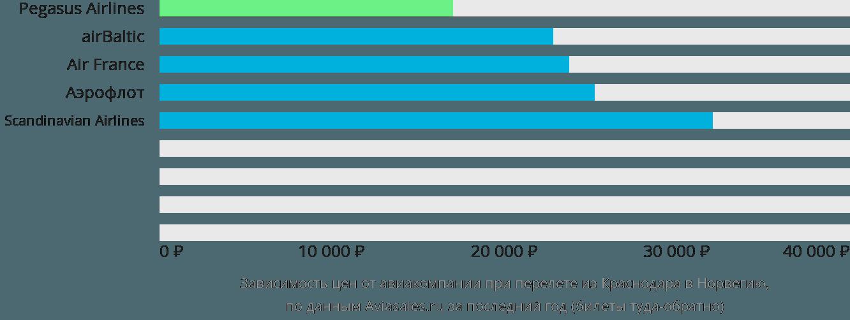 Динамика цен в зависимости от авиакомпании, совершающей перелёт из Краснодара в Норвегию