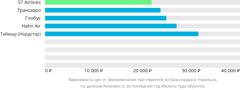 Динамика цен в зависимости от авиакомпании, совершающей перелет из Краснодара в Норильск