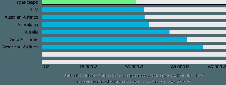 Динамика цен в зависимости от авиакомпании, совершающей перелет из Краснодара в Нью-Йорк